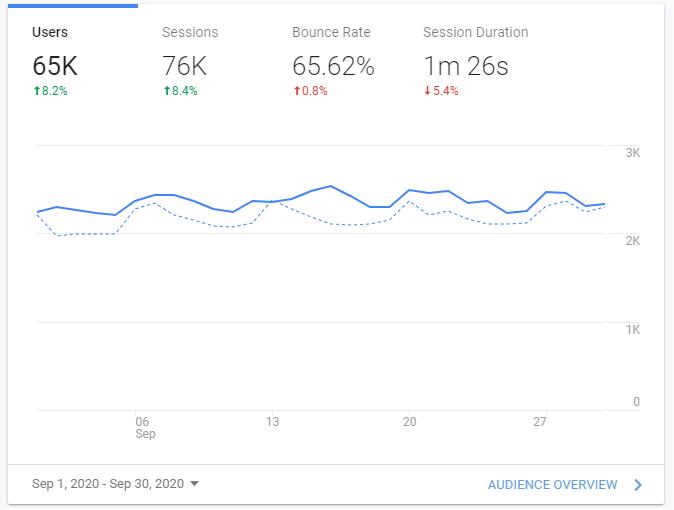 Google Analytics Traffic for September 2020